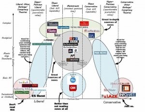 A handy chart explaining what is and isn't fake news.